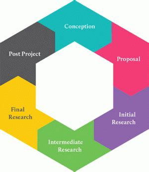 Research Proposal: Initiating Research Coursera